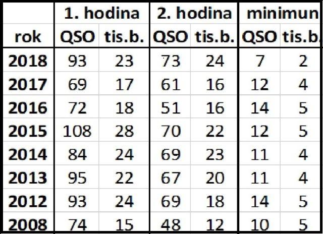 articles/2018/vhf-contest/qso-statistika.jpg